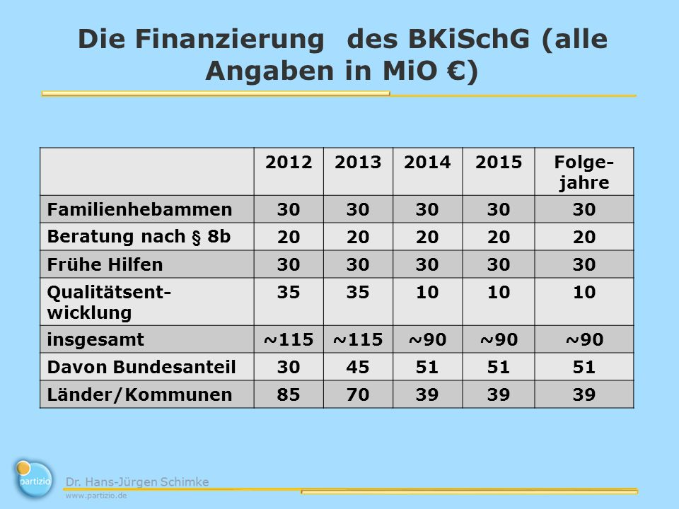Die Finanzierung des BKiSchG (alle Angaben in MiO ) 2012201320142015Folge- jahre Familienhebammen30 Beratung nach § 8b20 Frühe Hilfen30 Qualitätsent-