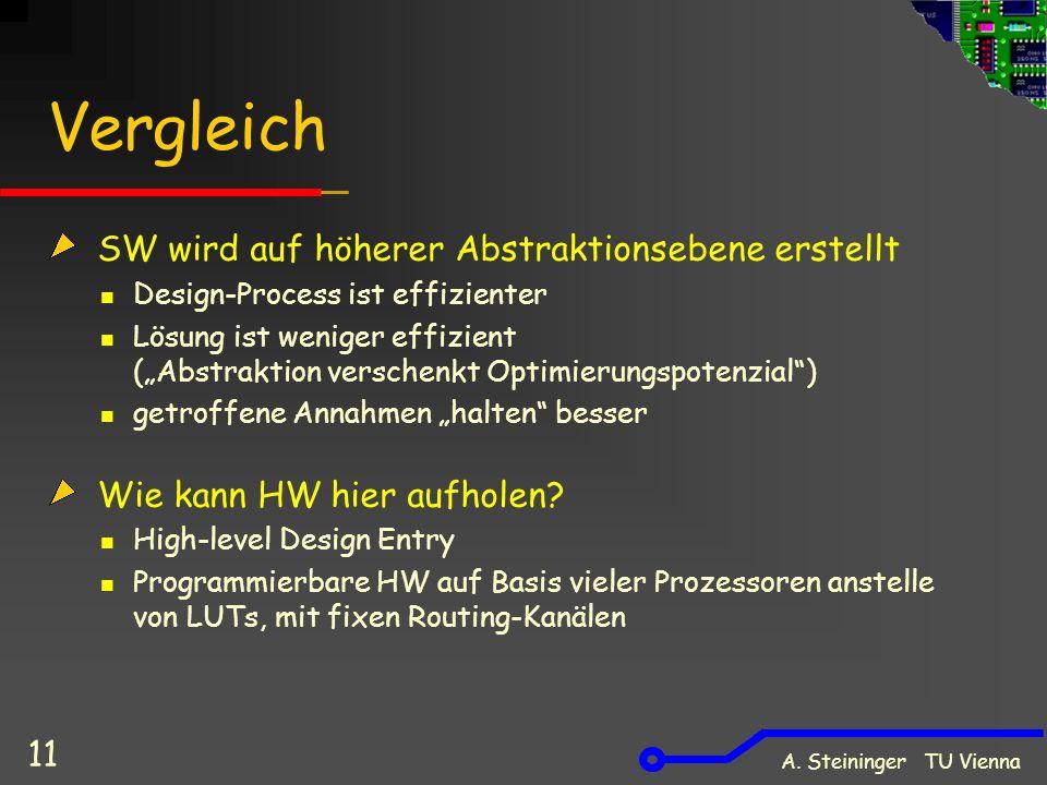 A. Steininger TU Vienna 11 Vergleich SW wird auf höherer Abstraktionsebene erstellt Design-Process ist effizienter Lösung ist weniger effizient (Abstr