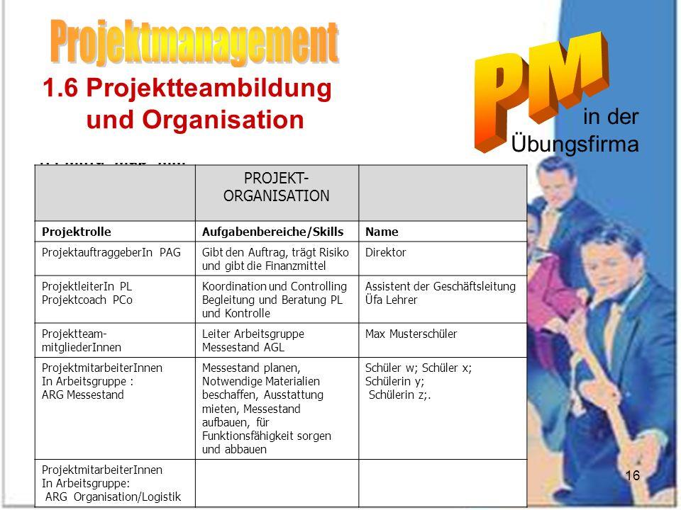 Dez 2007Eibensteiner16 1 Allgemeines 1.1 Projektdefinition 1.2 Projektmanagement PM 1.3 Phasenkonzept im PM 1.4 Mind_Map MM 1.5 Ziele 1.6 Projektteamb