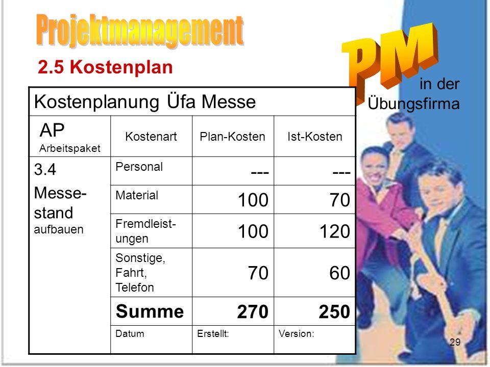 Dez 2007Eibensteiner29 in der Übungsfirma 2.5 Kostenplan 2.1 Projektstrukturplan PSP 2.2 Arbeitspaketspezifikationen AP 2.3 Meilensteinplan 2.4 Termin