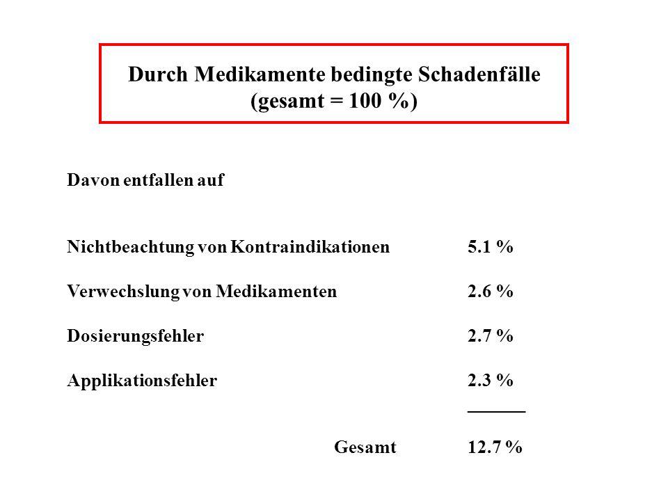 Durch Medikamente bedingte Schadenfälle (gesamt = 100 %) Davon entfallen auf Nichtbeachtung von Kontraindikationen5.1 % Verwechslung von Medikamenten2