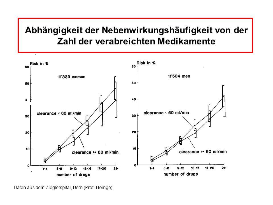 Abhängigkeit der Nebenwirkungshäufigkeit von der Zahl der verabreichten Medikamente Daten aus dem Zieglerspital, Bern (Prof. Hoingé)