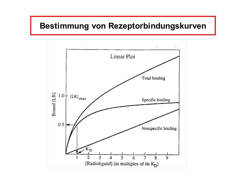 Bestimmung von Rezeptorbindungskurven