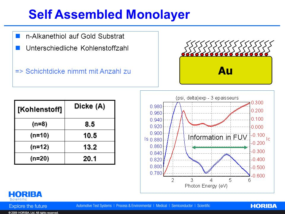 © 2009 HORIBA, Ltd. All rights reserved. Self Assembled Monolayer n-Alkanethiol auf Gold Substrat Unterschiedliche Kohlenstoffzahl => Schichtdicke nim
