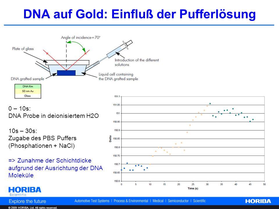 © 2009 HORIBA, Ltd. All rights reserved. DNA auf Gold: Einfluß der Pufferlösung 0 – 10s: DNA Probe in deionisiertem H2O 10s – 30s: Zugabe des PBS Puff