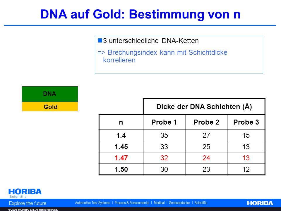 © 2009 HORIBA, Ltd. All rights reserved. DNA auf Gold: Bestimmung von n DNA Gold Dicke der DNA Schichten (Å) nProbe 1Probe 2Probe 3 1.4 352715 1.45 33