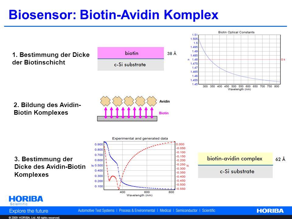 © 2009 HORIBA, Ltd. All rights reserved. Biosensor: Biotin-Avidin Komplex 1. Bestimmung der Dicke der Biotinschicht 2. Bildung des Avidin- Biotin Komp
