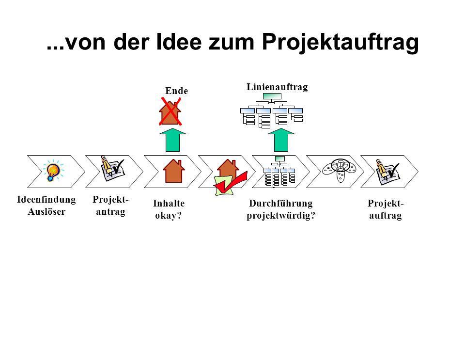 ...von der Idee zur Lösung Inhaltlicher Prozess Vorprojekt- phase Nachprojekt- phase Projektmanagement Prozess Projekt- auftrag Projekt- abnahme Projekt- controlling Projektkoordination Management einer Projekt- diskontinuität Projekt- abschluss Projekt- start Projekt- evaluierung Projekt- beauf- tragung