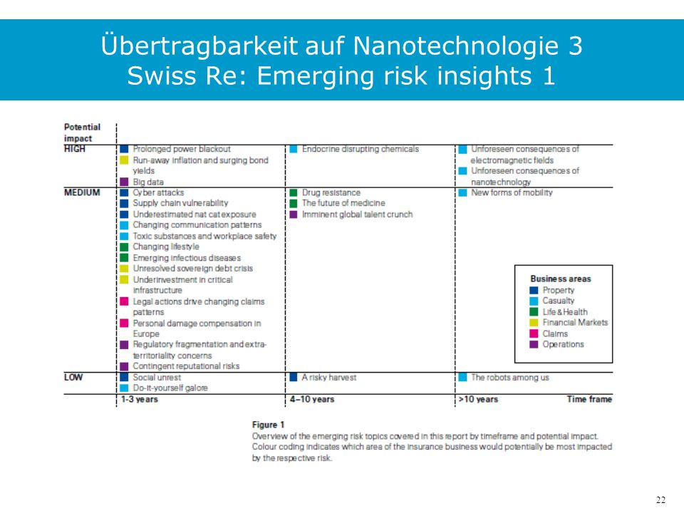 22 Übertragbarkeit auf Nanotechnologie 3 Swiss Re: Emerging risk insights 1