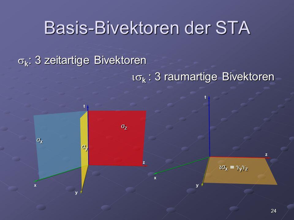 24 Basis-Bivektoren der STA k : 3 zeitartige Bivektoren k : 3 zeitartige Bivektoren k : 3 raumartige Bivektoren k : 3 raumartige Bivektoren x y z x y