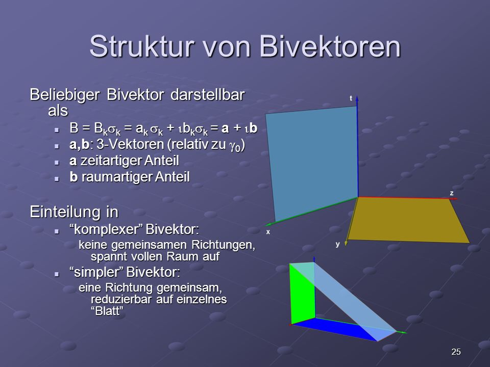 25 Struktur von Bivektoren Beliebiger Bivektor darstellbar als B = B k k = a k k + b k k = a + b B = B k k = a k k + b k k = a + b a,b: 3-Vektoren (re