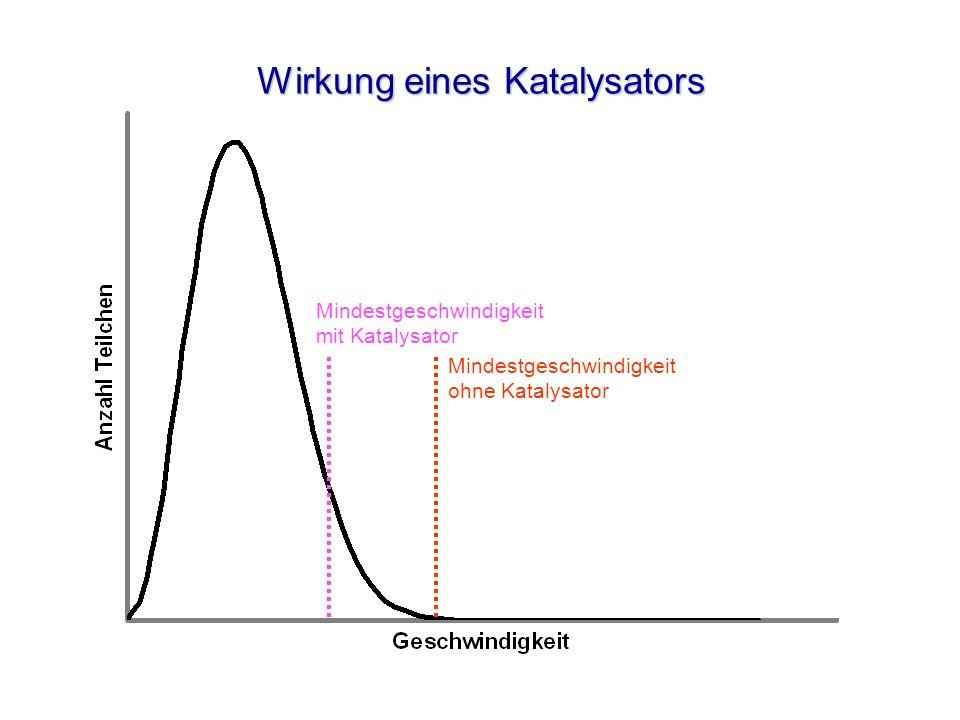 Wirkung eines Katalysators Mindestgeschwindigkeit mit Katalysator Mindestgeschwindigkeit ohne Katalysator