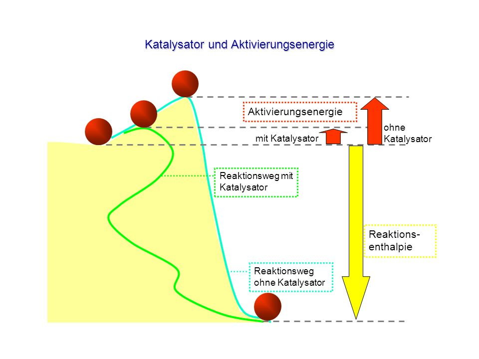 Katalysator und Aktivierungsenergie Reaktionsweg mit Katalysator Reaktionsweg ohne Katalysator Aktivierungsenergie mit Katalysator ohne Katalysator Re