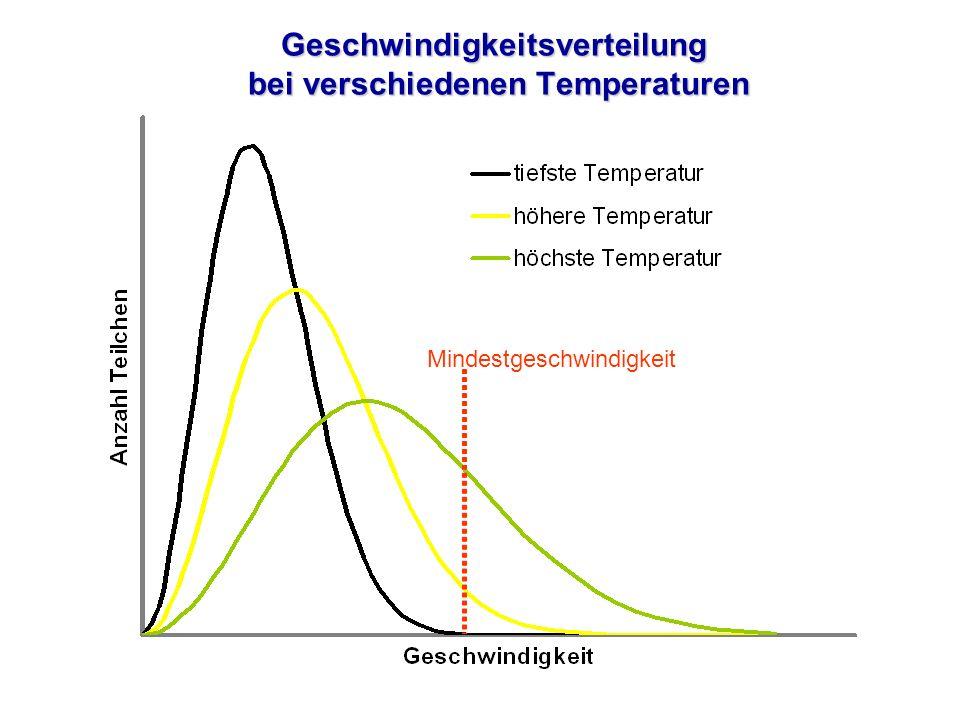 Geschwindigkeitsverteilung bei verschiedenen Temperaturen Mindestgeschwindigkeit