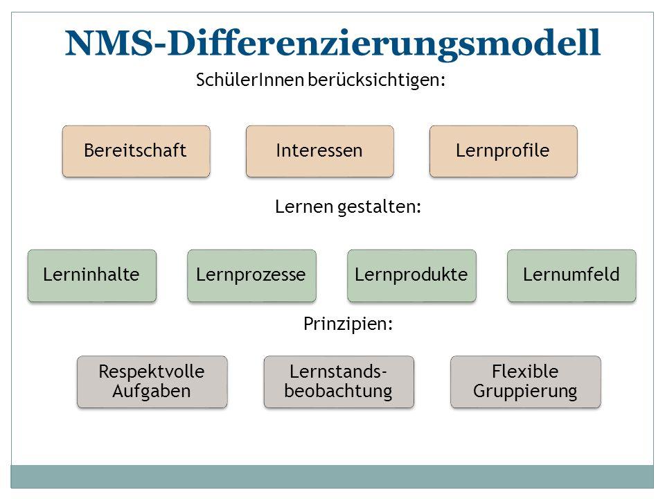 NMS-Differenzierungsmodell BereitschaftInteressenLernprofile LerninhalteLernprozesseLernprodukteLernumfeld Respektvolle Aufgaben Lernstands- beobachtu