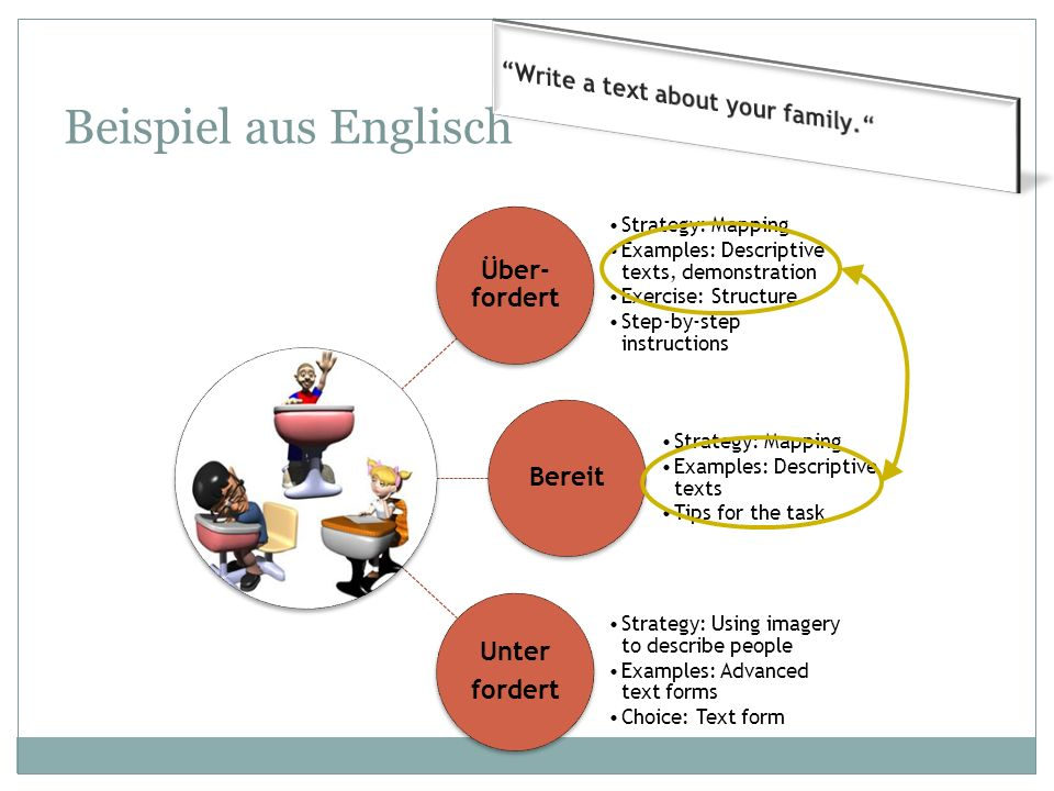 Beispiel aus Englisch Über- fordert Strategy: Mapping Examples: Descriptive texts, demonstration Exercise: Structure Step-by-step instructions Bereit