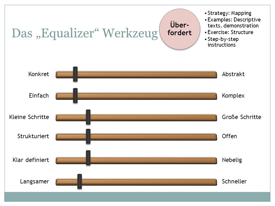 Das Equalizer Werkzeug KonkretAbstrakt EinfachKomplex Kleine SchritteGroße Schritte StrukturiertOffen Klar definiertNebelig LangsamerSchneller Über- f
