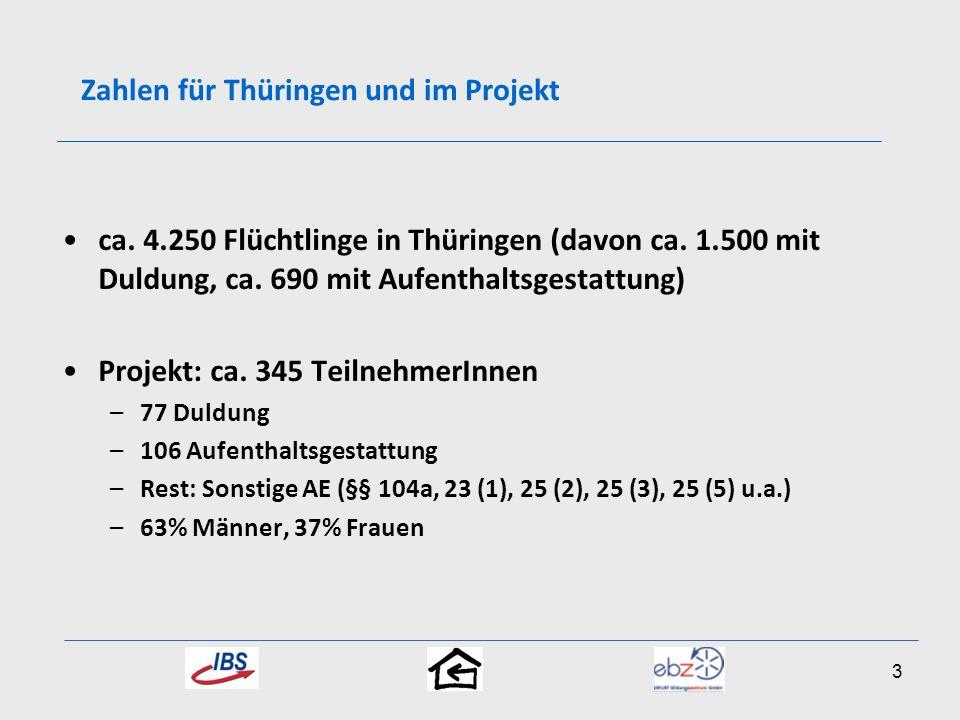 ca. 4.250 Flüchtlinge in Thüringen (davon ca. 1.500 mit Duldung, ca. 690 mit Aufenthaltsgestattung) Projekt: ca. 345 TeilnehmerInnen –77 Duldung –106