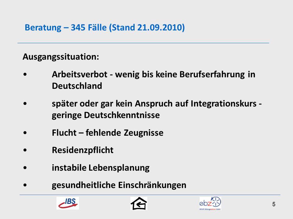 Beratung – 345 Fälle (Stand 21.09.2010) Ausgangssituation: Arbeitsverbot - wenig bis keine Berufserfahrung in Deutschland später oder gar kein Anspruc