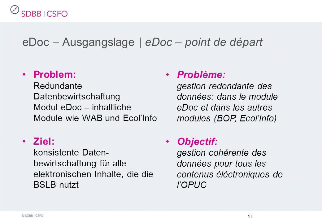 eDoc – Ausgangslage | eDoc – point de départ Problem: Redundante Datenbewirtschaftung Modul eDoc – inhaltliche Module wie WAB und EcolInfo Ziel: konsistente Daten- bewirtschaftung für alle elektronischen Inhalte, die die BSLB nutzt 31 Problème: gestion redondante des données: dans le module eDoc et dans les autres modules (BOP, EcolInfo) Objectif: gestion cohérente des données pour tous les contenus éléctroniques de lOPUC