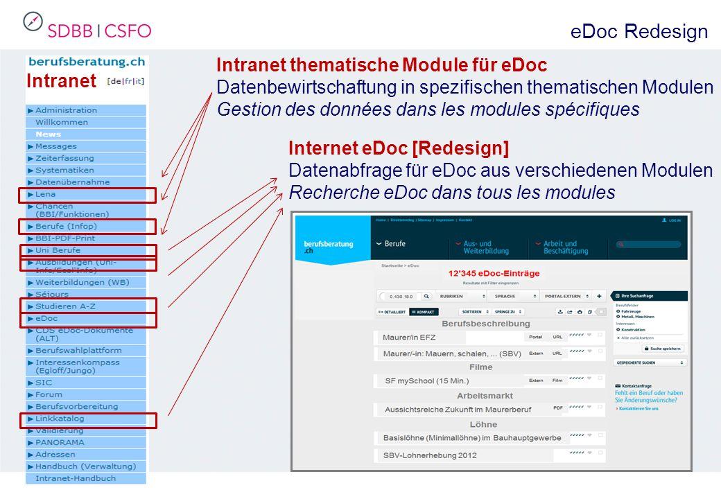 Intranet Internet eDoc [Redesign] Datenabfrage für eDoc aus verschiedenen Modulen Recherche eDoc dans tous les modules Intranet thematische Module für eDoc Datenbewirtschaftung in spezifischen thematischen Modulen Gestion des données dans les modules spécifiques eDoc Redesign
