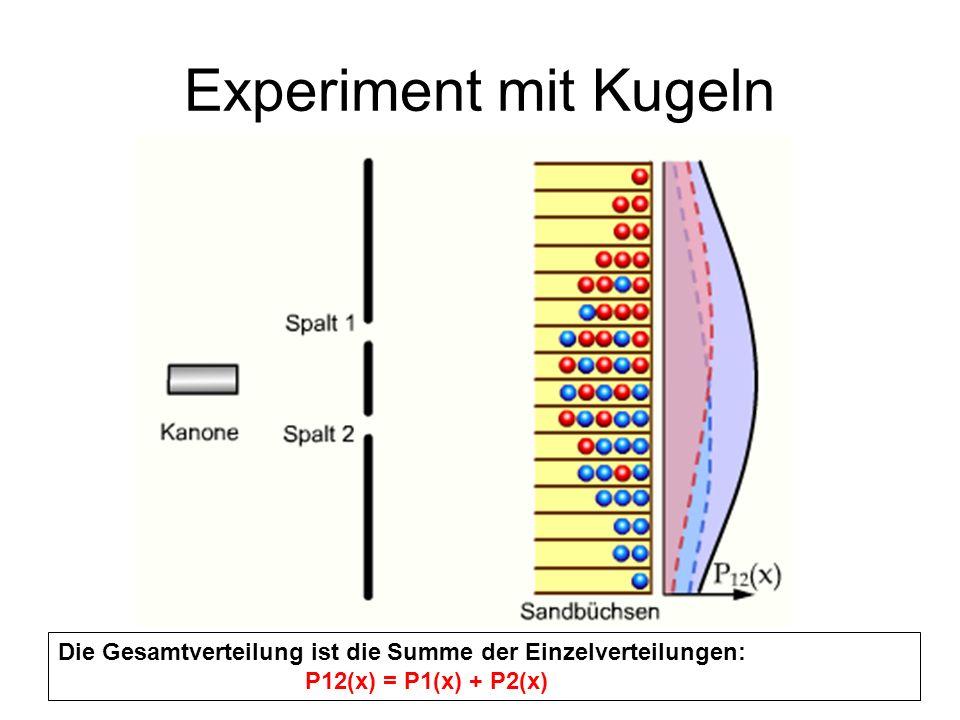 Photon am Doppelspalt Photon trägt Information über Ort und Bewegung (Impuls) Impuls eines Photons: p = h/λ Photon-> Welle zugeordnet Verschiedene Impulse-> Wellen verschiedener Wellenlängen->Überlagerung Wellenpaket