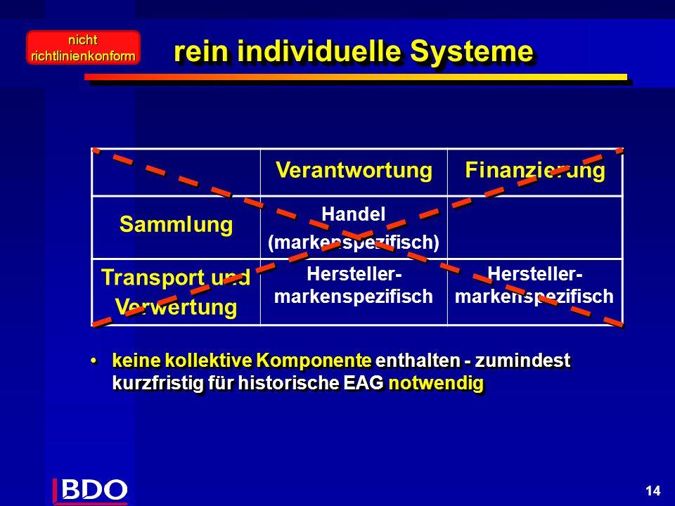 14 rein individuelle Systeme keine kollektive Komponente enthalten - zumindest kurzfristig für historische EAG notwendigkeine kollektive Komponente enthalten - zumindest kurzfristig für historische EAG notwendig VerantwortungFinanzierung Sammlung Handel (markenspezifisch) Transport und Verwertung Hersteller- markenspezifisch nichtrichtlinienkonform