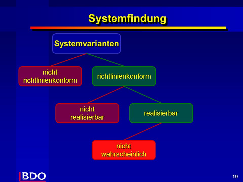 19 SystemfindungSystemfindung Systemvarianten nicht richtlinienkonform richtlinienkonform nicht realisierbar realisierbar nichtwahrscheinlich