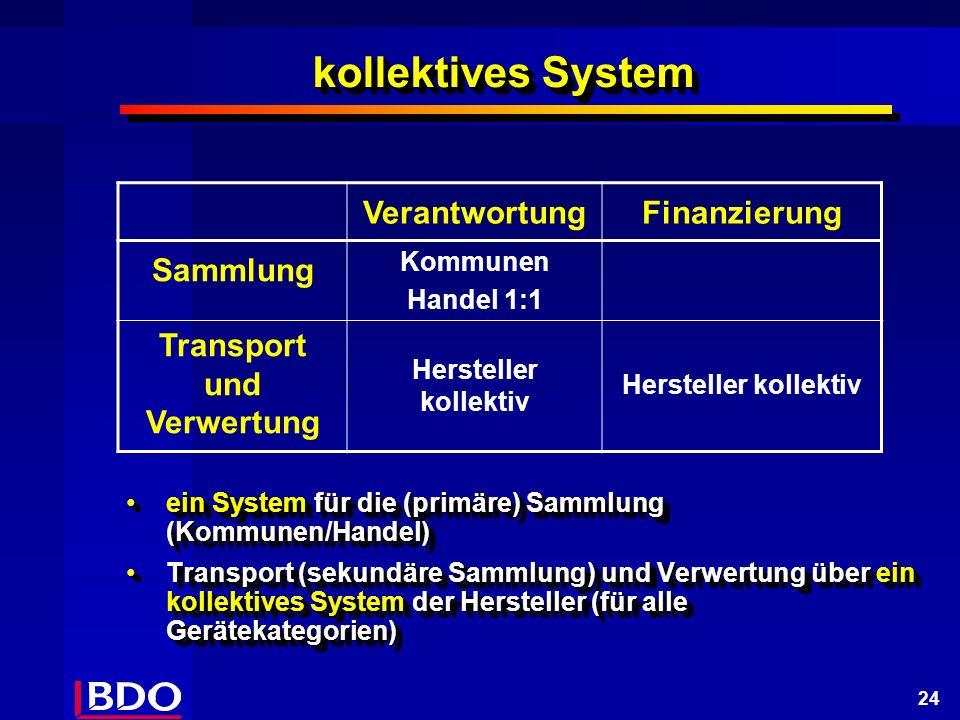 24 kollektives System VerantwortungFinanzierung Sammlung Kommunen Handel 1:1 Transport und Verwertung Hersteller kollektiv ein System für die (primäre) Sammlung (Kommunen/Handel)ein System für die (primäre) Sammlung (Kommunen/Handel) Transport (sekundäre Sammlung) und Verwertung über ein kollektives System der Hersteller (für alle Gerätekategorien)Transport (sekundäre Sammlung) und Verwertung über ein kollektives System der Hersteller (für alle Gerätekategorien) ein System für die (primäre) Sammlung (Kommunen/Handel)ein System für die (primäre) Sammlung (Kommunen/Handel) Transport (sekundäre Sammlung) und Verwertung über ein kollektives System der Hersteller (für alle Gerätekategorien)Transport (sekundäre Sammlung) und Verwertung über ein kollektives System der Hersteller (für alle Gerätekategorien)