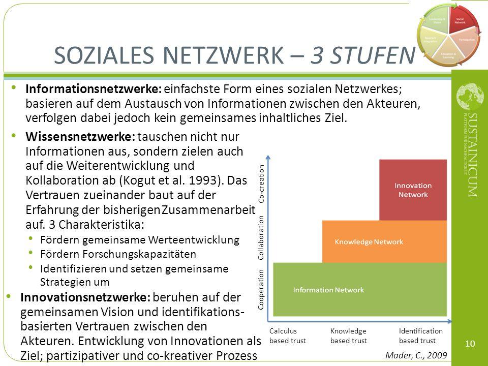 Informationsnetzwerke: einfachste Form eines sozialen Netzwerkes; basieren auf dem Austausch von Informationen zwischen den Akteuren, verfolgen dabei