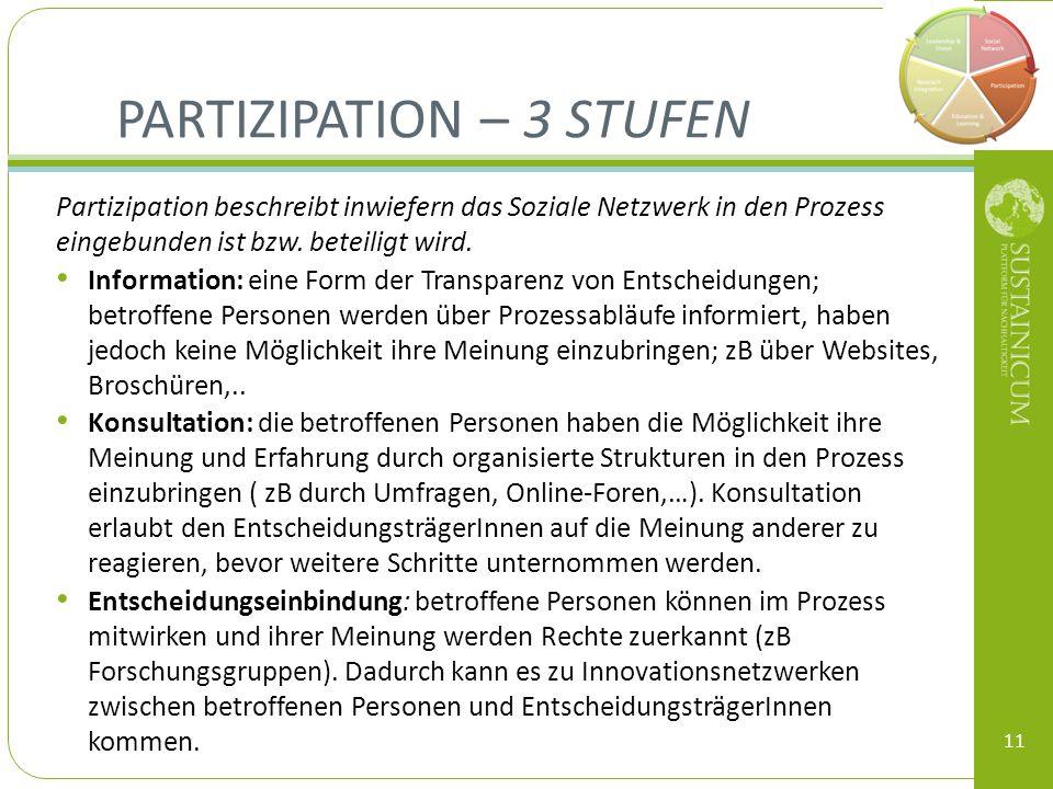 PARTIZIPATION – 3 STUFEN Partizipation beschreibt inwiefern das Soziale Netzwerk in den Prozess eingebunden ist bzw. beteiligt wird. Information: eine