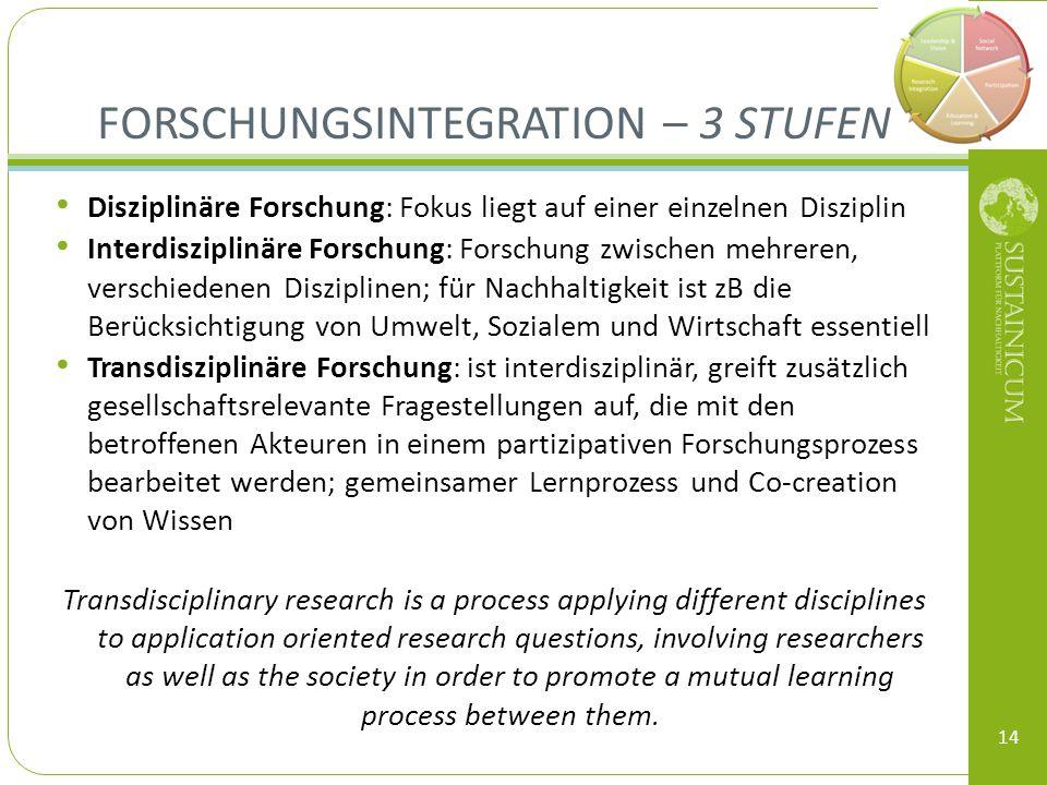 Disziplinäre Forschung: Fokus liegt auf einer einzelnen Disziplin Interdisziplinäre Forschung: Forschung zwischen mehreren, verschiedenen Disziplinen;