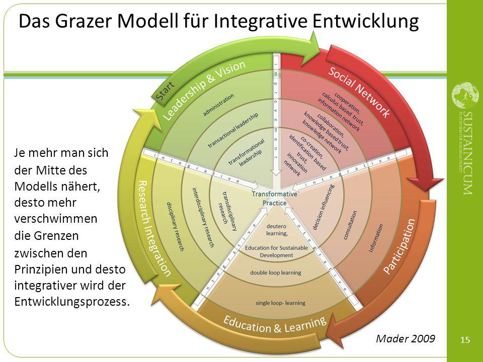 15 Das Grazer Modell für Integrative Entwicklung Je mehr man sich der Mitte des Modells nähert, desto mehr verschwimmen die Grenzen zwischen den Prinz