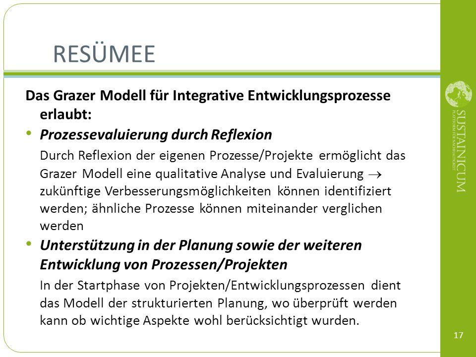 RESÜMEE Das Grazer Modell für Integrative Entwicklungsprozesse erlaubt: Prozessevaluierung durch Reflexion Durch Reflexion der eigenen Prozesse/Projek
