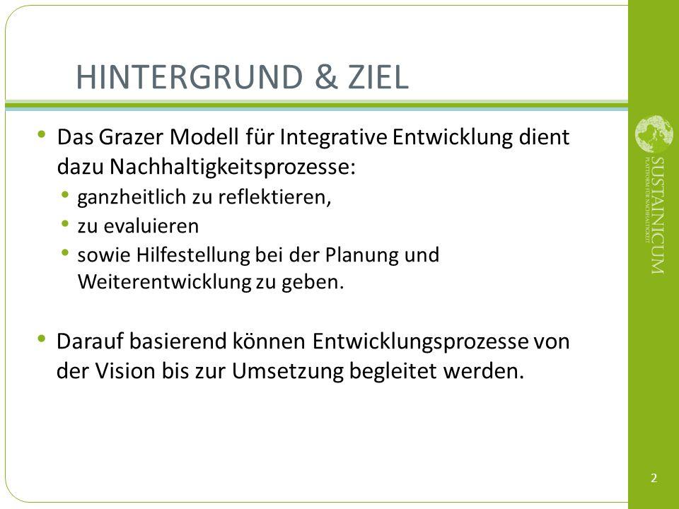 HINTERGRUND & ZIEL Das Grazer Modell für Integrative Entwicklung dient dazu Nachhaltigkeitsprozesse: ganzheitlich zu reflektieren, zu evaluieren sowie
