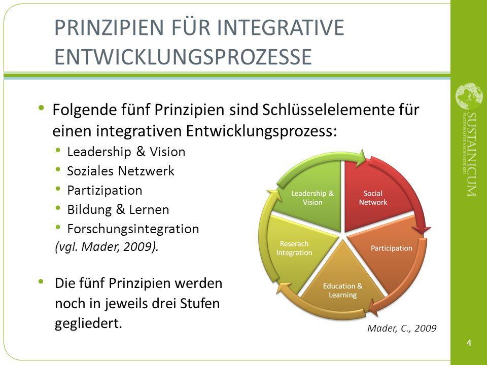 PRINZIPIEN FÜR INTEGRATIVE ENTWICKLUNGSPROZESSE Folgende fünf Prinzipien sind Schlüsselelemente für einen integrativen Entwicklungsprozess: Leadership