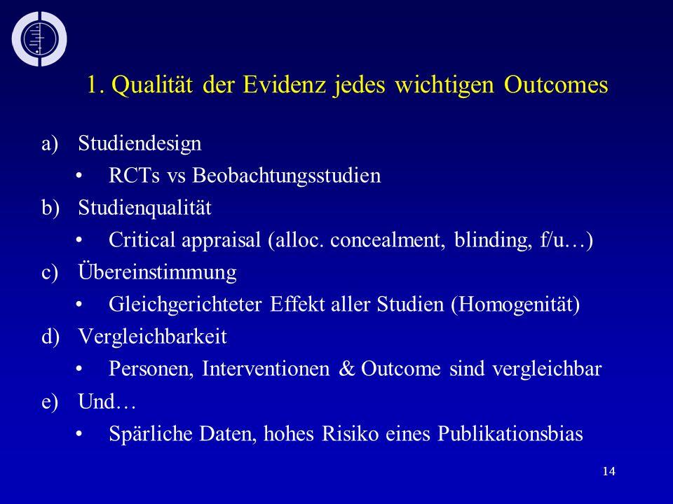 14 1. Qualität der Evidenz jedes wichtigen Outcomes a)Studiendesign RCTs vs Beobachtungsstudien b)Studienqualität Critical appraisal (alloc. concealme