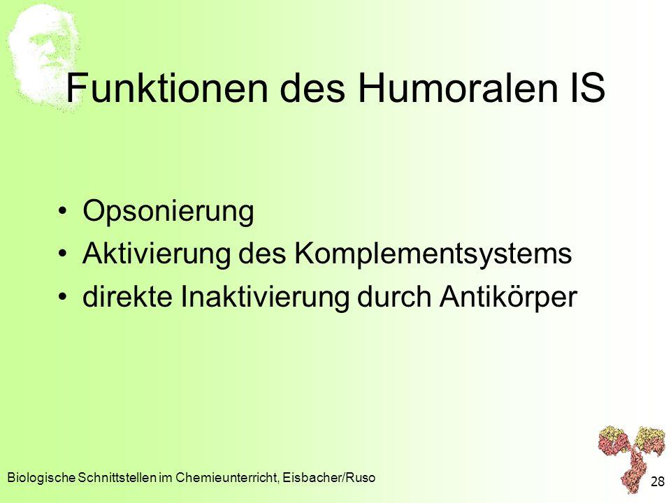 Funktionen des Humoralen IS Opsonierung Aktivierung des Komplementsystems direkte Inaktivierung durch Antikörper Biologische Schnittstellen im Chemieu