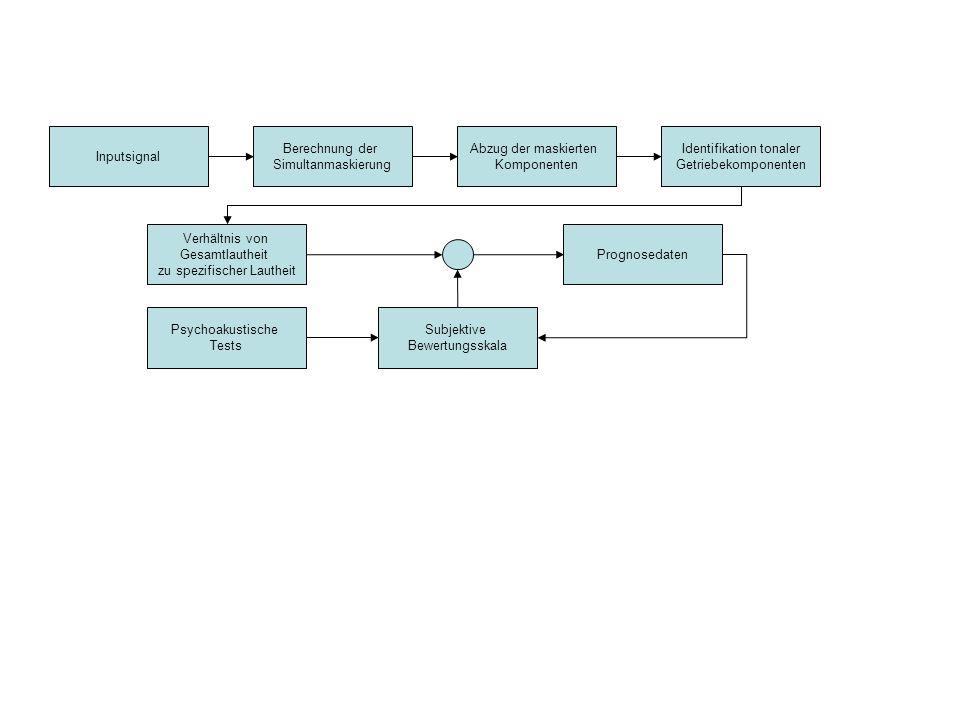 Inputsignal Berechnung der Simultanmaskierung Abzug der maskierten Komponenten Identifikation tonaler Getriebekomponenten Verhältnis von Gesamtlautheit zu spezifischer Lautheit Subjektive Bewertungsskala Prognosedaten Psychoakustische Tests