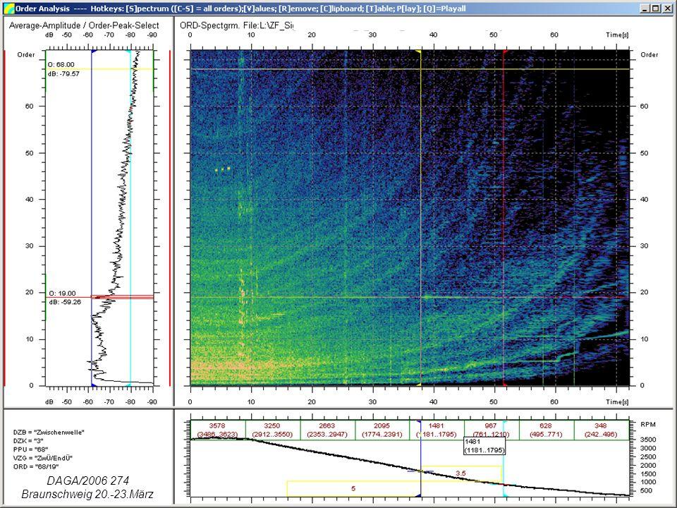 Hörbarkeit a) subjektive Beurteilung b) berechnet: –Spektraltonhöhe, –Maskierung, –Übermaskierung DAGA/2006 274 Braunschweig 20.-23.März