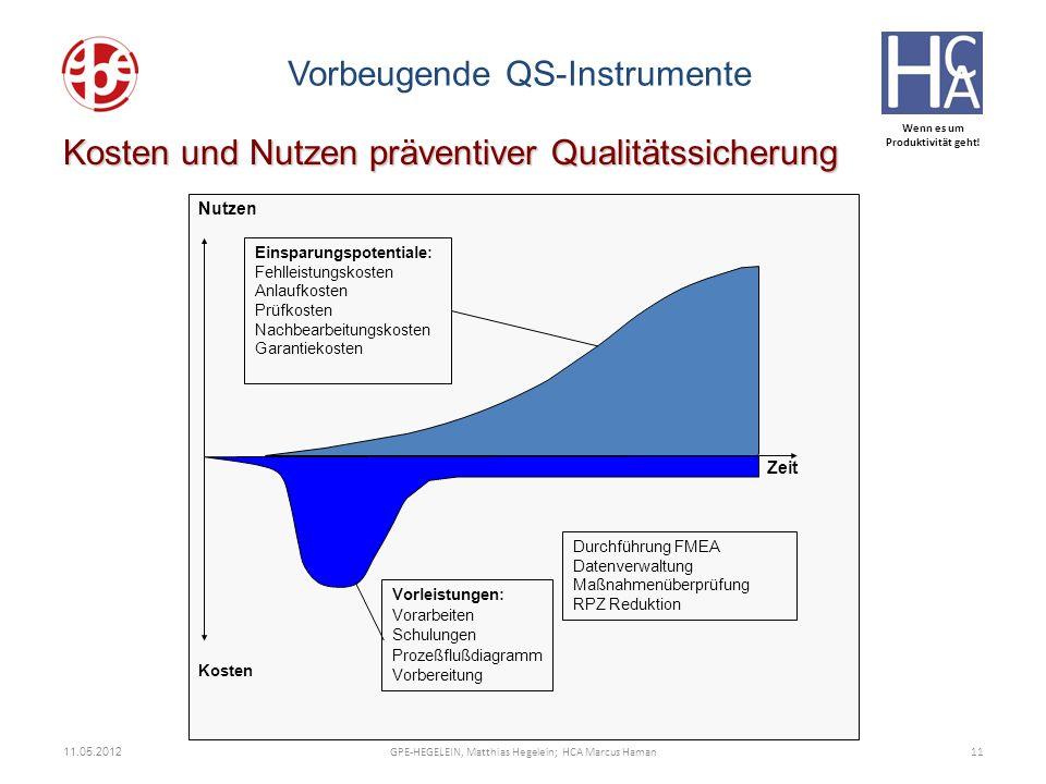 Wenn es um Produktivität geht! Kosten Zeit Nutzen Einsparungspotentiale: Fehlleistungskosten Anlaufkosten Prüfkosten Nachbearbeitungskosten Garantieko