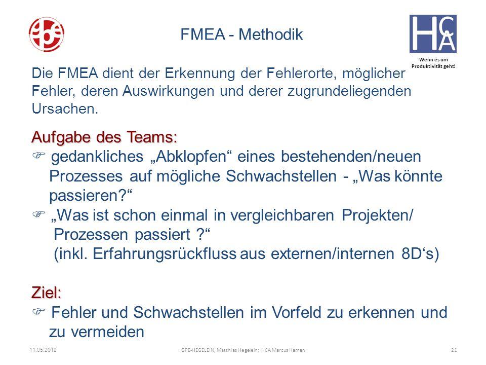 Wenn es um Produktivität geht! 11.05.2012 21GPE-HEGELEIN, Matthias Hegelein; HCA Marcus Haman FMEA - Methodik Die FMEA dient der Erkennung der Fehlero