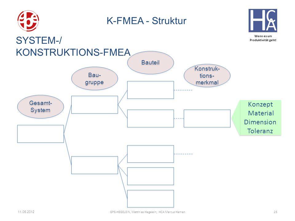 Wenn es um Produktivität geht! 11.05.2012 25GPE-HEGELEIN, Matthias Hegelein; HCA Marcus Haman K-FMEA - Struktur Gesamt- System Bau- gruppe Konstruk- t