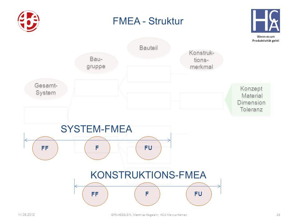 Wenn es um Produktivität geht! 11.05.2012 26GPE-HEGELEIN, Matthias Hegelein; HCA Marcus Haman FMEA - Struktur Gesamt- System Bau- gruppe Konstruk- tio
