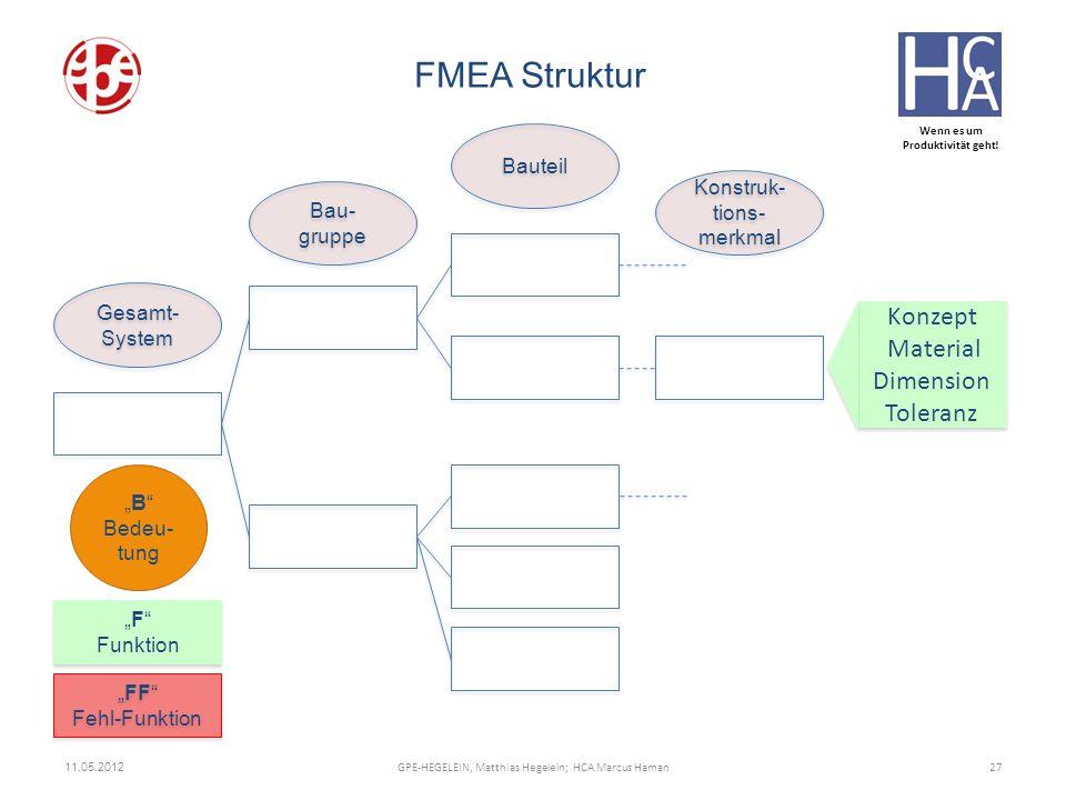 Wenn es um Produktivität geht! 11.05.2012 27GPE-HEGELEIN, Matthias Hegelein; HCA Marcus Haman FMEA Struktur Gesamt- System Bau- gruppe Konstruk- tions
