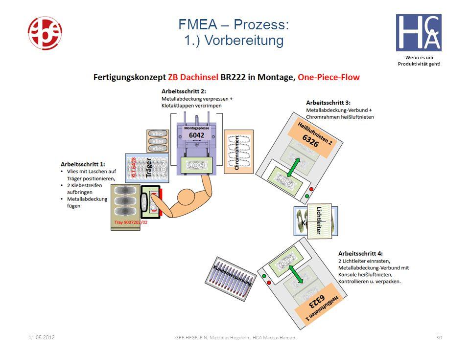 Wenn es um Produktivität geht! 11.05.2012 30GPE-HEGELEIN, Matthias Hegelein; HCA Marcus Haman FMEA – Prozess: 1.) Vorbereitung