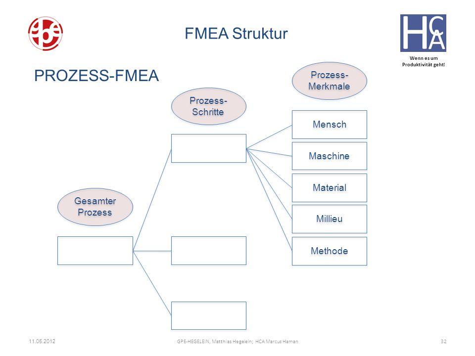 Wenn es um Produktivität geht! 11.05.2012 32GPE-HEGELEIN, Matthias Hegelein; HCA Marcus Haman FMEA Struktur Gesamter Prozess Prozess- Schritte Prozess