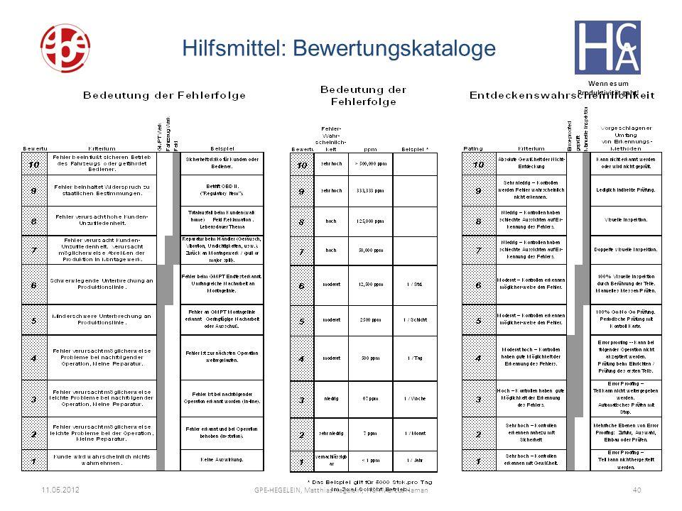 Wenn es um Produktivität geht! 11.05.2012 40GPE-HEGELEIN, Matthias Hegelein; HCA Marcus Haman Hilfsmittel: Bewertungskataloge