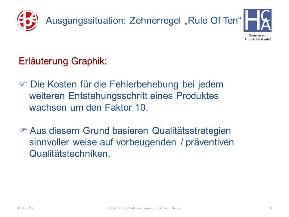 Wenn es um Produktivität geht! 11.05.2012 6GPE-HEGELEIN, Matthias Hegelein; HCA Marcus Haman Ausgangssituation: Zehnerregel Rule Of Ten Erläuterung Gr