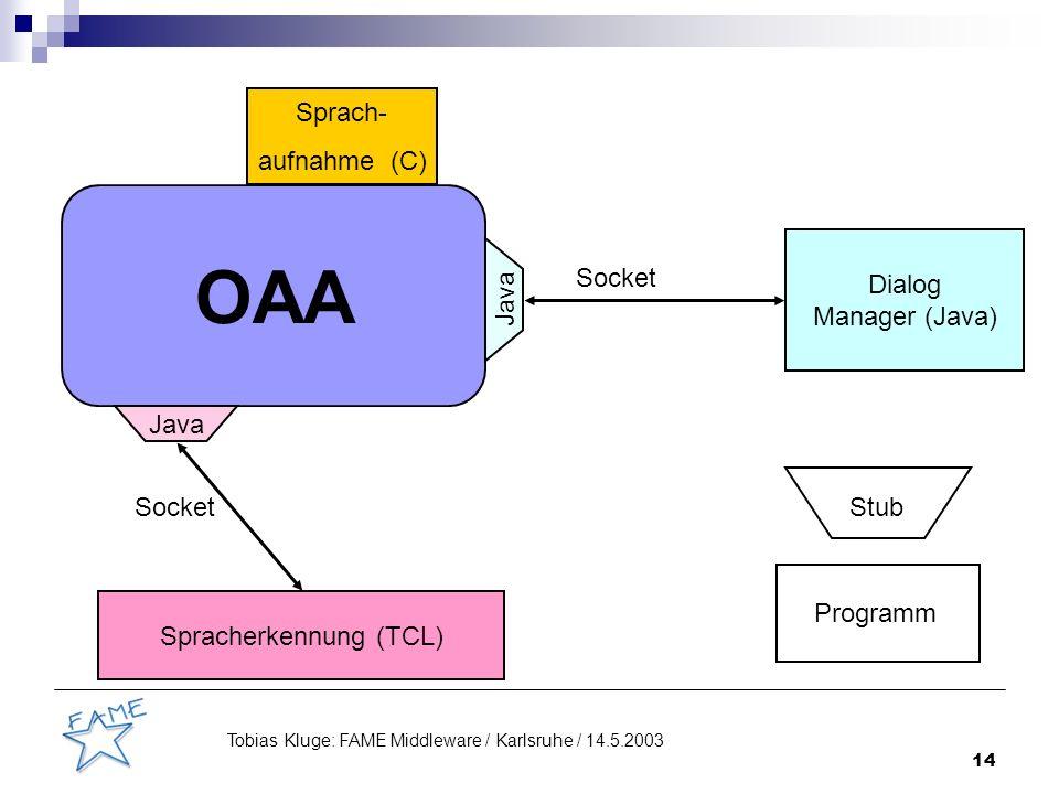14 Tobias Kluge: FAME Middleware / Karlsruhe / 14.5.2003 OAA Java Sprach- aufnahme (C) Spracherkennung (TCL) Dialog Manager (Java) Socket Stub Programm